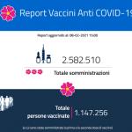 Report giornaliero delle vaccinazioni 8 febbraio 2021