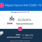 Report giornaliero delle vaccinazioni 30 maggio 2021