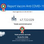 Report giornaliero delle vaccinazioni 24 giugno 2021